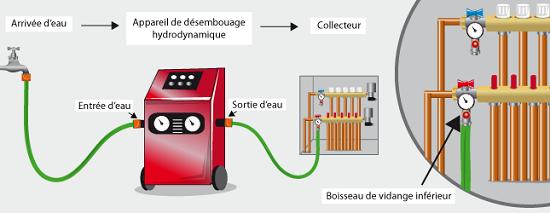 desembouage-chauffage-radiateur